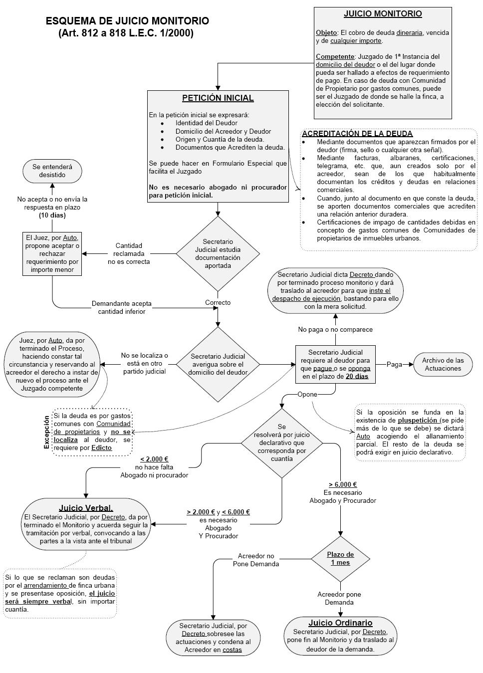 Abogados Derecho Inmobiliario Madrid. Benayas & Asociados. Proceso monitorio